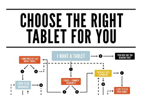 Choose the Right Device This Black Friday and Cyber 2012 Chart
