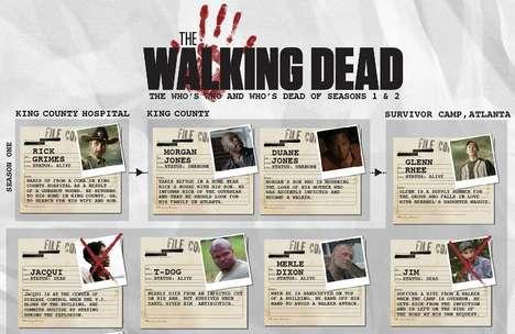 Zombie Television Infographics