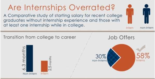 12 internship