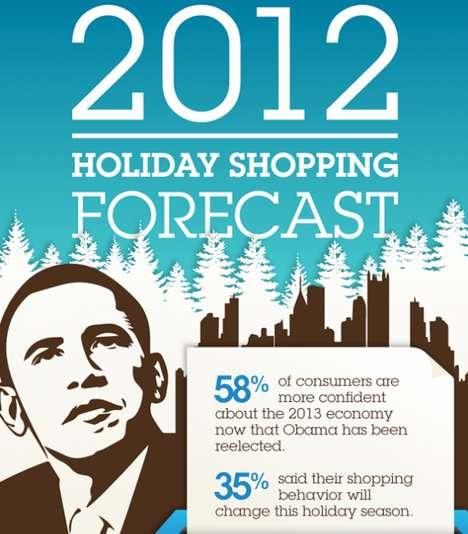 Holiday Shopping Forecasts