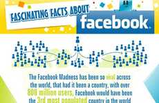 Evolution of Socializing Stats - Fascinating Facts About Facebook Graph Exposes Marketing Tactics