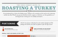Turkey Roasting Infographics