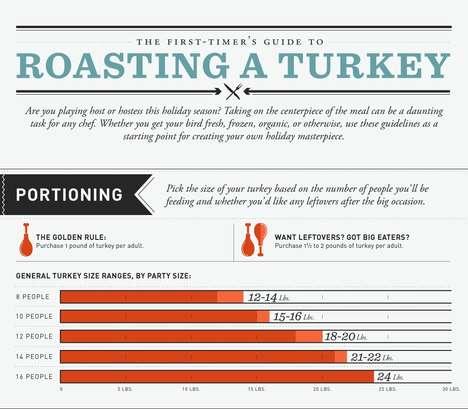 Turkey Roasting Infographics