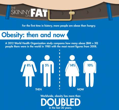 Shocking Obesity Infographics - The Skinny on Fat Graph is Informative and Shocking