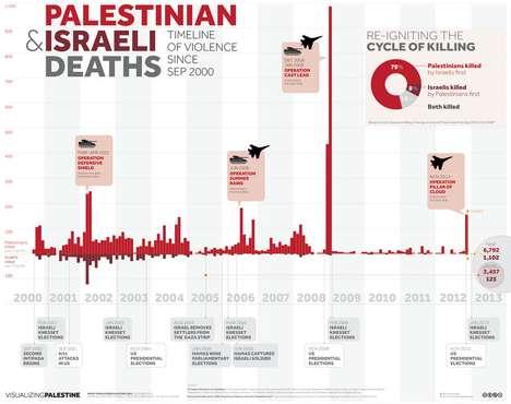 Israeli-Palestinian Conflict Infographics