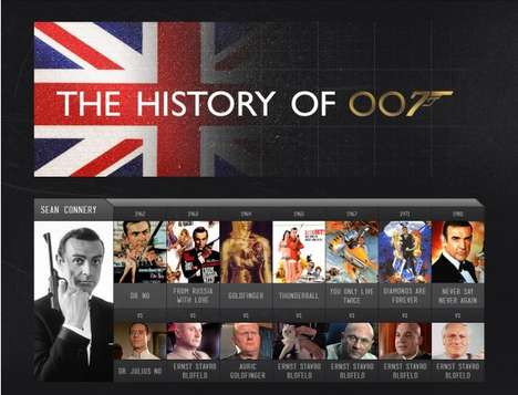 Suave Secret Agent Infographics - History of James Bond Infographic Details His Many Manifestations