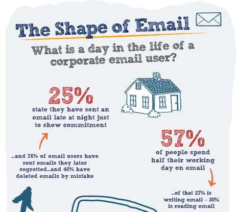 Psychological Email Statistics