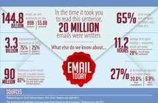 Email Popularity Infographics - The Email Infographic Explores its Significance in Today's World