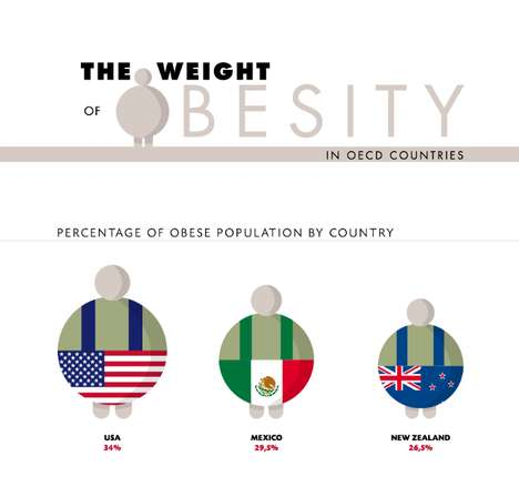 Shocking Obesity Rate Graphs - The Weight of Obesity Infographic Weighs the Health of Each Country