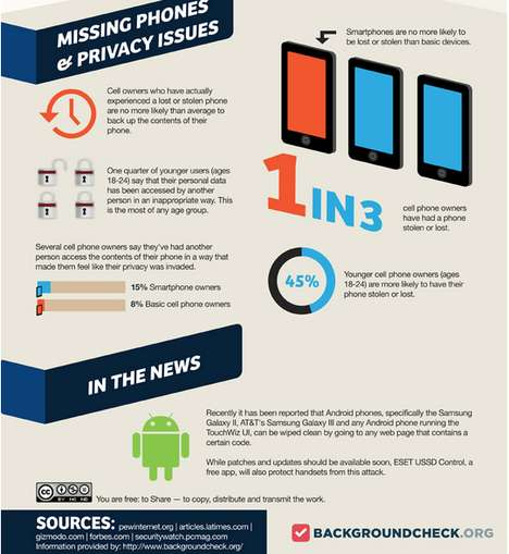 This Chart Looks at Privacy Concerns on Mobile Devices