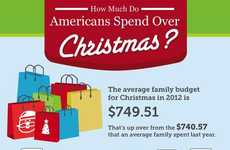 Holiday Spending Statistics - This Infographic Breaks Down How Much We'll be Buying this Christmas