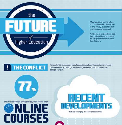 This Chart Examines the Growth of Online College Education