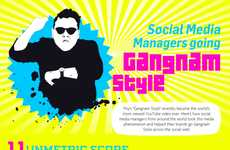 Viral Video Dance Infographics - The Gangnam Style YouTube Video is the Most Viewed Video Ever