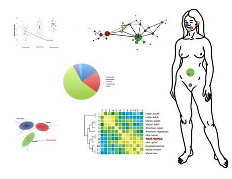 Citizen Science Initiatives - The uBiome Campaign Aims to Map Human Microbiome