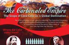 Global Soda Origins Infographics - This Infographic Follows the History of Coca Cola