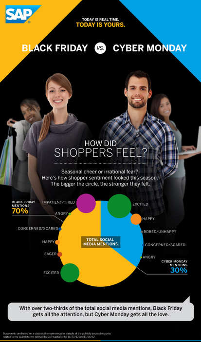 Shopping Reaction Infographics