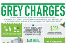 Credit Fraud Infographics - This Infographic Explains Unwanted Credit Card Charges