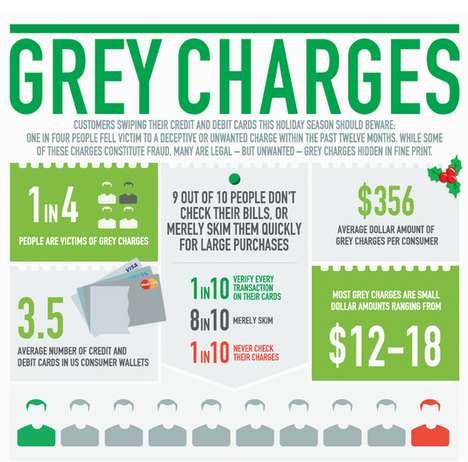 Credit Fraud Infographics