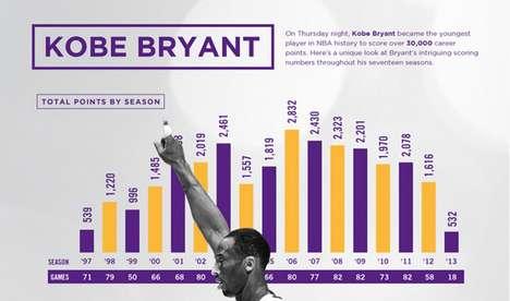 Legendary Basketball Milestone Stats