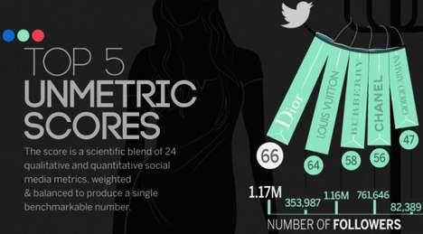 Fashionable Social Media Comparisons