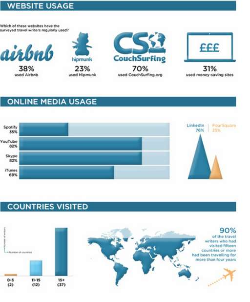 Travelling Journalist Infographics