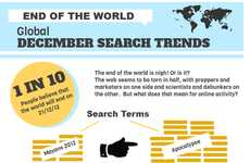 Doomsday Search Infographics - The End of the World Google Search Chart is Intriguing