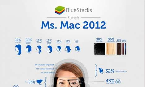 This Infographic Paints a Portrait of the Typical Mac User