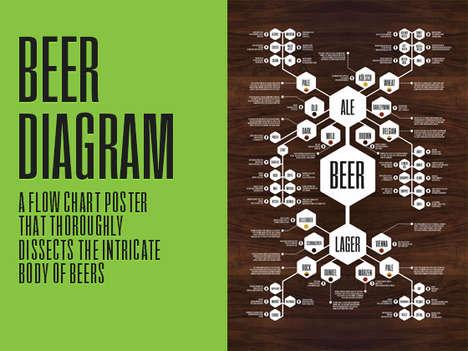 Beer Guide Diagrams