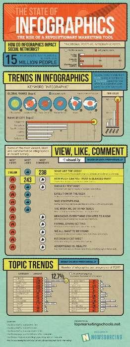 Infographic-Analyzing Charts