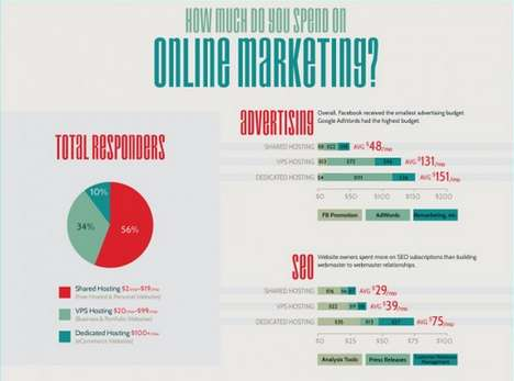 This Chart Breaks Down Online Marketing Budgets