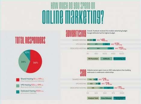 Vital Viral Marketing Charts