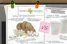 Bio-Compostable Service Products - World Centric Transformed from Non-Profit to For-Profit Business