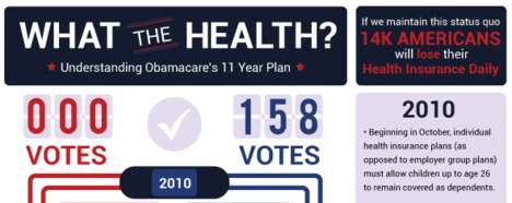 Healthcare-Clarifying Charts - Understand Obama's 11-Year Plan with 'What the Health?'