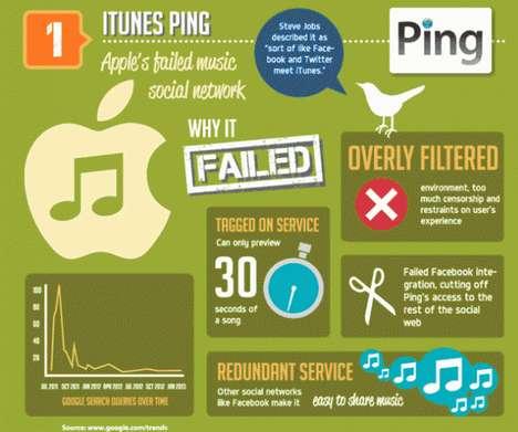 Utterly Unpopular Social Network Infographics