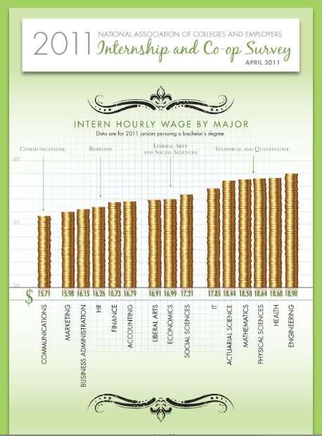 Internship-Deciding Infographics