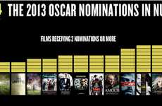 Numerical Oscar Analysis Infographics - This is Your Guide to the Oscar Nominations 2013