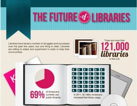 Extinct Literary Institution Infographics