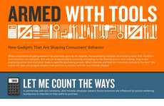 Influential Shopping Stats - The Chart Exhibits Social Media Influence on Consumer Shopping Habits