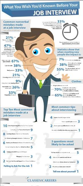 Evade Interview Blunders with These Helpful Tips