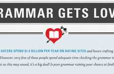 Internet Love Lingo Infographics - This Chart Explores How Online Dating Language Affects Your Odds