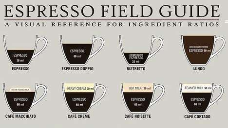 Espresso Measurement Charts - This Coffee Recipe Guide Visualizes Ingredient Ratios
