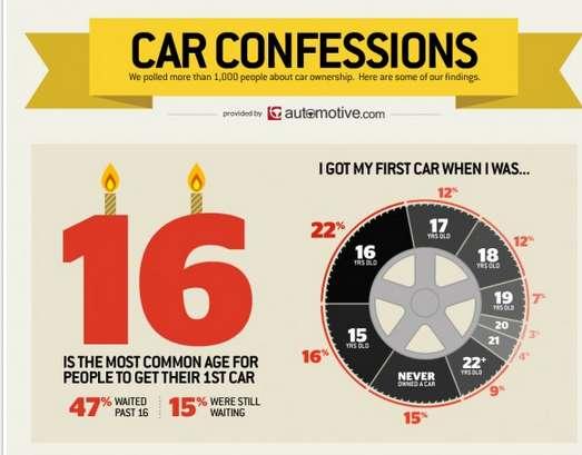20 Informative Auto Infographics