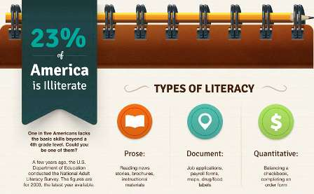 The Reasons & Consequences of America's Illiteracy