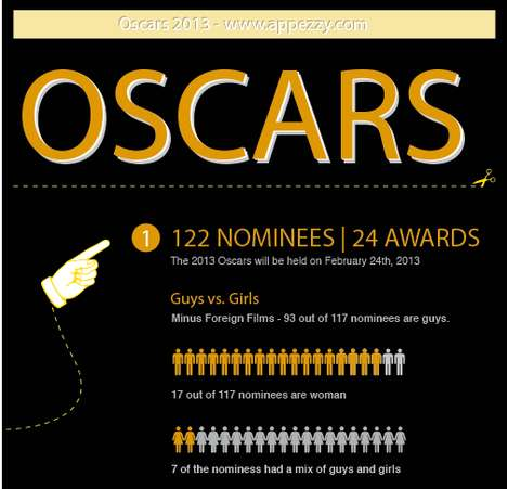 Gender-Focused Oscar Infographics