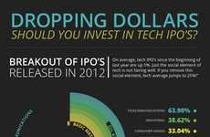 Tech Investment Infographics - Should You Invest in Tech IPO's Asks the Tough Questions