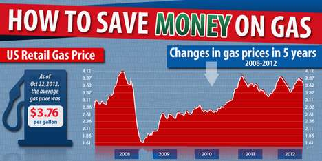 Fuel Cost Reduction Charts