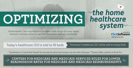 Health Care Optimizing Charts