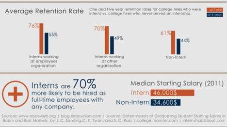 Internship-Encouraging Infographics