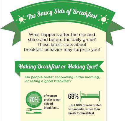 Guilt-Free Breakfast Infographics - This Al Fresco Chart Explores Gender Attitudes Towards Breakfast