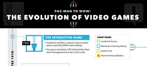 Video Game Evolution Infographics